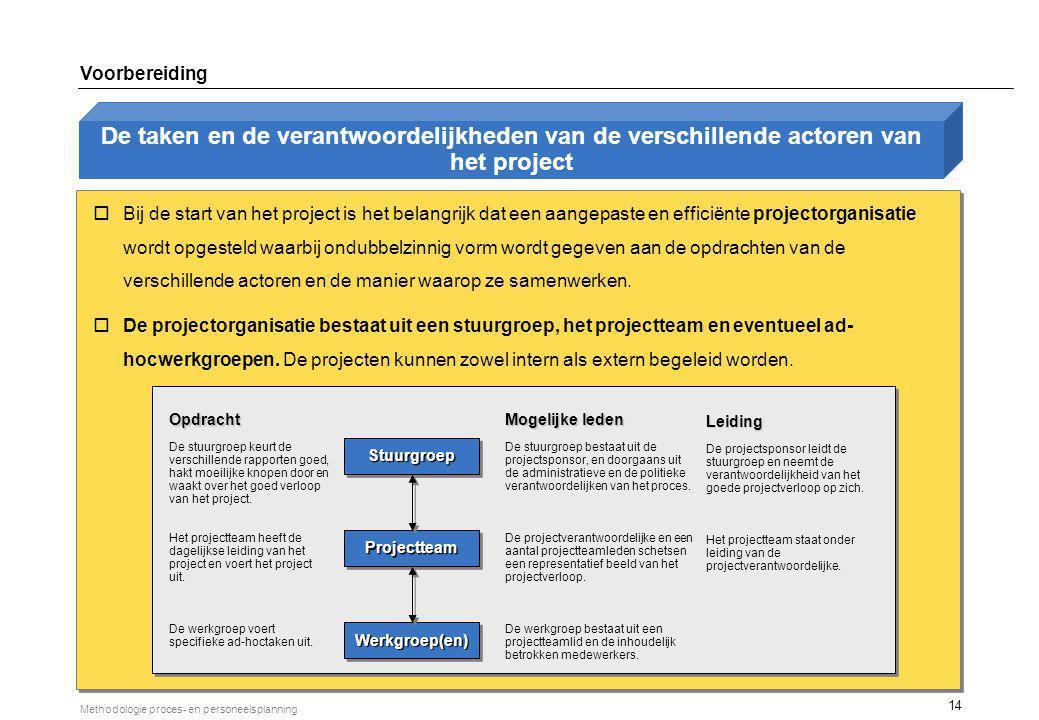 14 Methodologie proces- en personeelsplanning De taken en de verantwoordelijkheden van de verschillende actoren van het project oBij de start van het