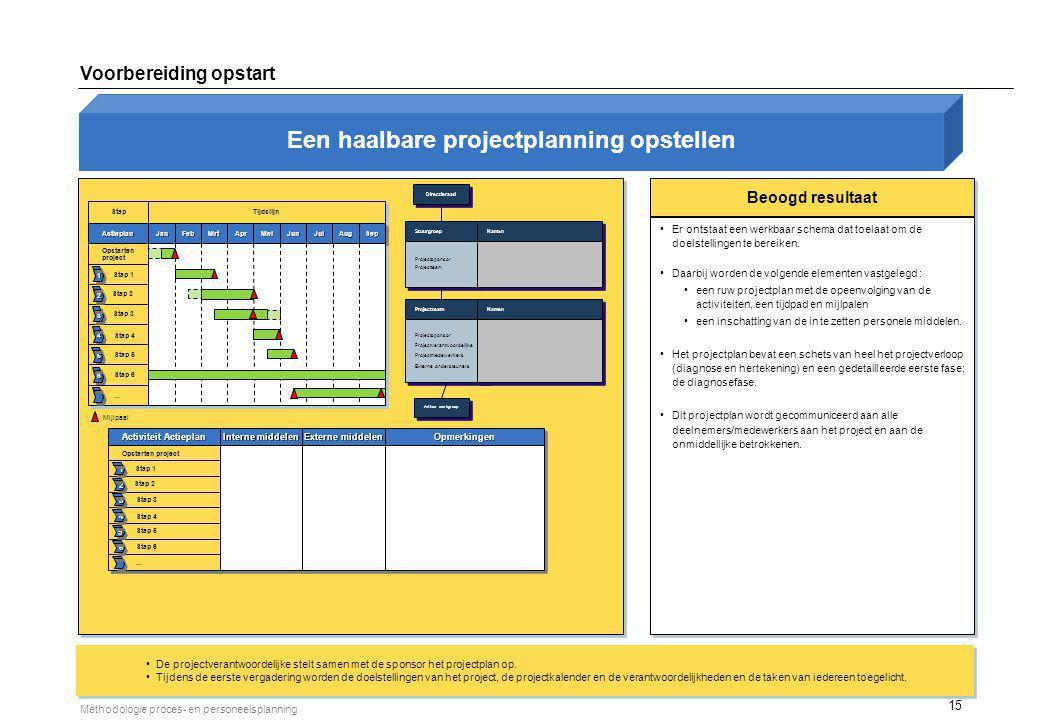 15 Methodologie proces- en personeelsplanning Beoogd resultaat Er ontstaat een werkbaar schema dat toelaat om de doelstellingen te bereiken. Daarbij w