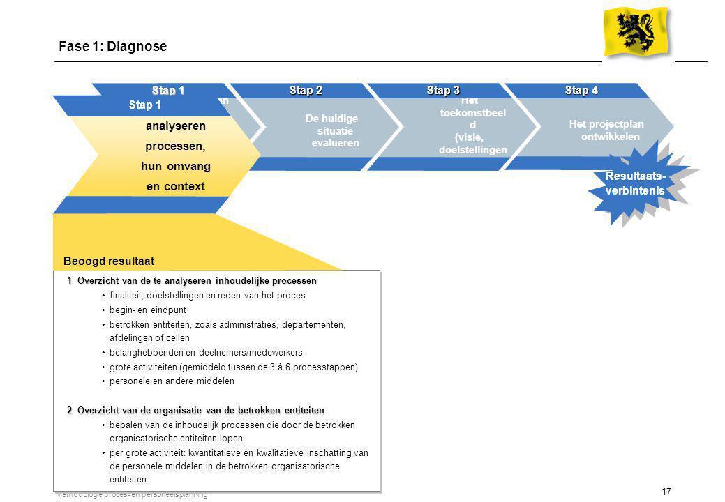 17 Methodologie proces- en personeelsplanning Definiëren van de te analyseren processen, hun omvang & context Stap 1 2 weken De huidige situatie evalu