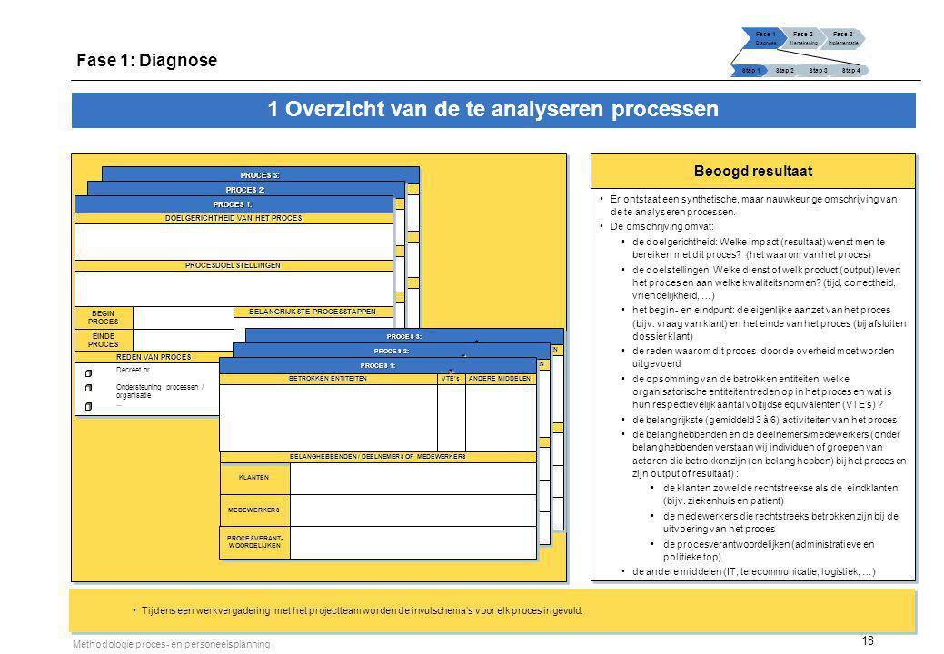 18 Methodologie proces- en personeelsplanning Beoogd resultaat Er ontstaat een synthetische, maar nauwkeurige omschrijving van de te analyseren proces