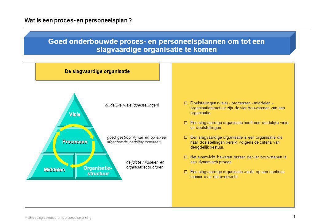 1 Methodologie proces- en personeelsplanning Goed onderbouwde proces- en personeelsplannen om tot een slagvaardige organisatie te komen duidelijke vis