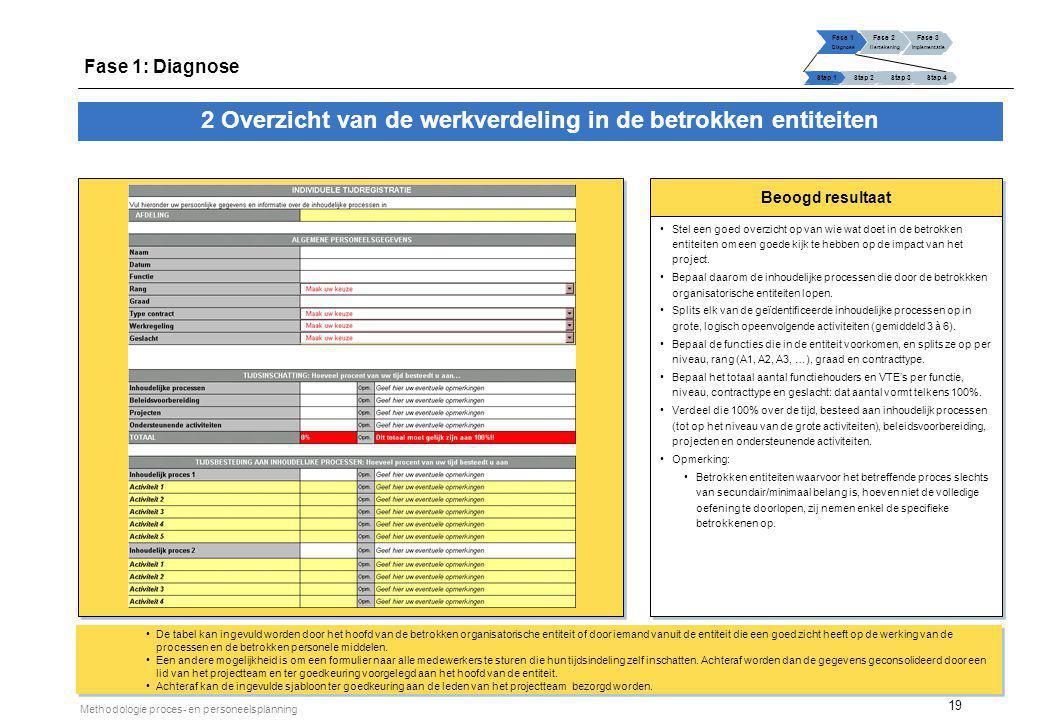 19 Methodologie proces- en personeelsplanning Beoogd resultaat 2 Overzicht van de werkverdeling in de betrokken entiteiten Stel een goed overzicht op