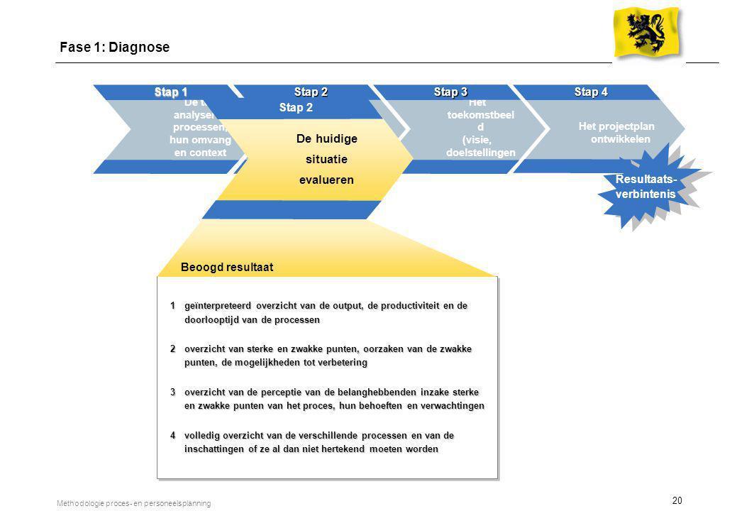 20 Methodologie proces- en personeelsplanning De te analyseren processen, hun omvang en context definiëren Stap 1 Evalueren van de huidige situatie St