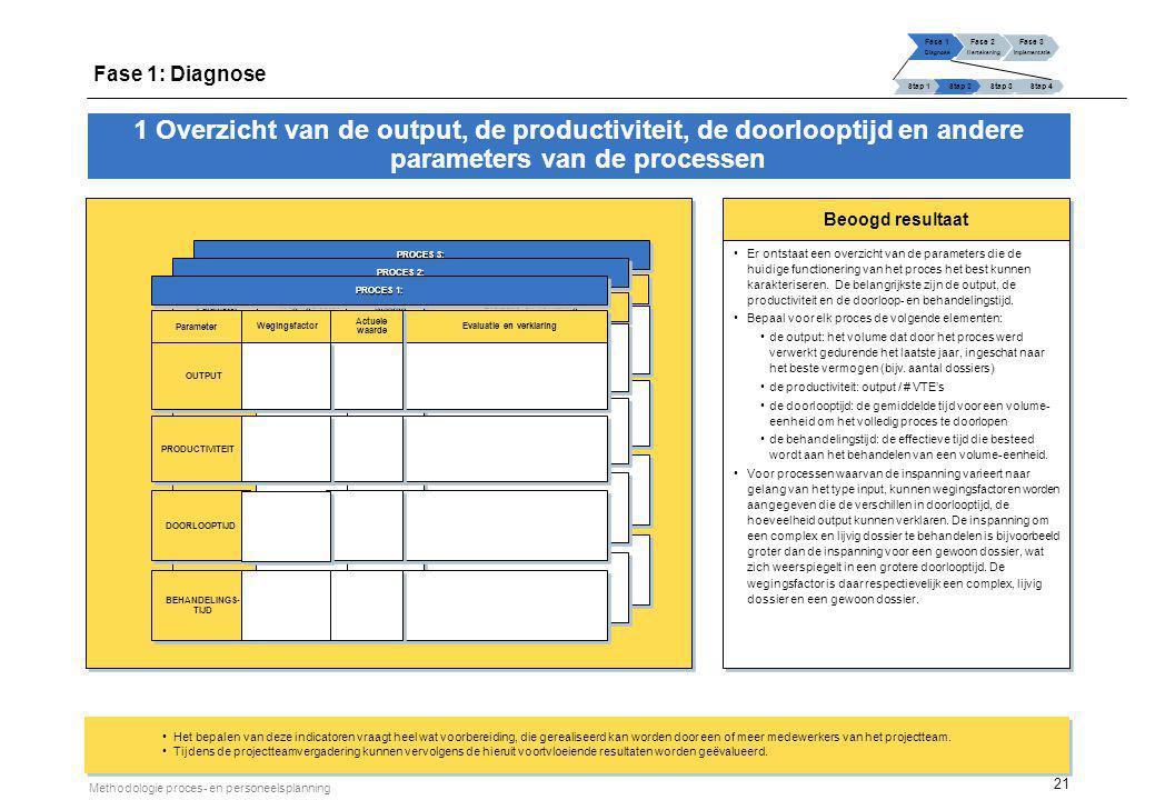 21 Methodologie proces- en personeelsplanning Beoogd resultaat Het bepalen van deze indicatoren vraagt heel wat voorbereiding, die gerealiseerd kan wo