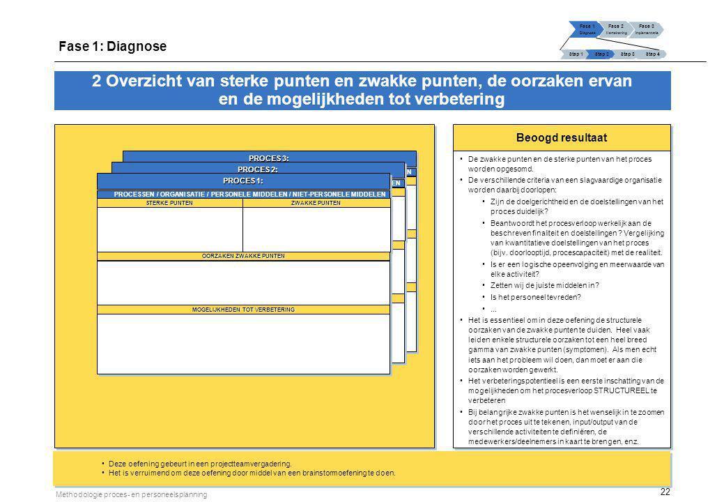 22 Methodologie proces- en personeelsplanning Beoogd resultaat De zwakke punten en de sterke punten van het proces worden opgesomd. De verschillende c