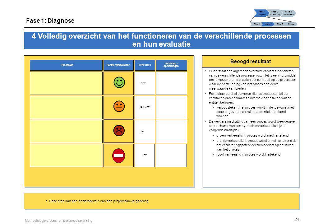 24 Methodologie proces- en personeelsplanning Beoogd resultaat Er ontstaat een algemeen overzicht van het functioneren van de verschillende processen
