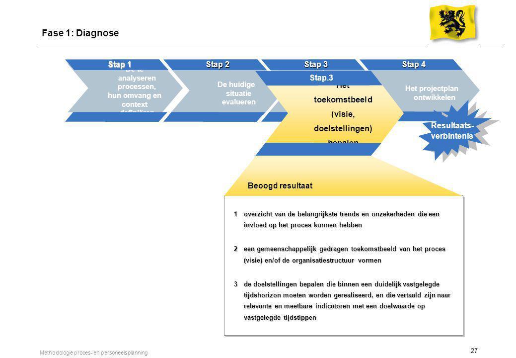 27 Methodologie proces- en personeelsplanning De te analyseren processen, hun omvang en context definiëren Stap 1 De huidige situatie evalueren Stap 2