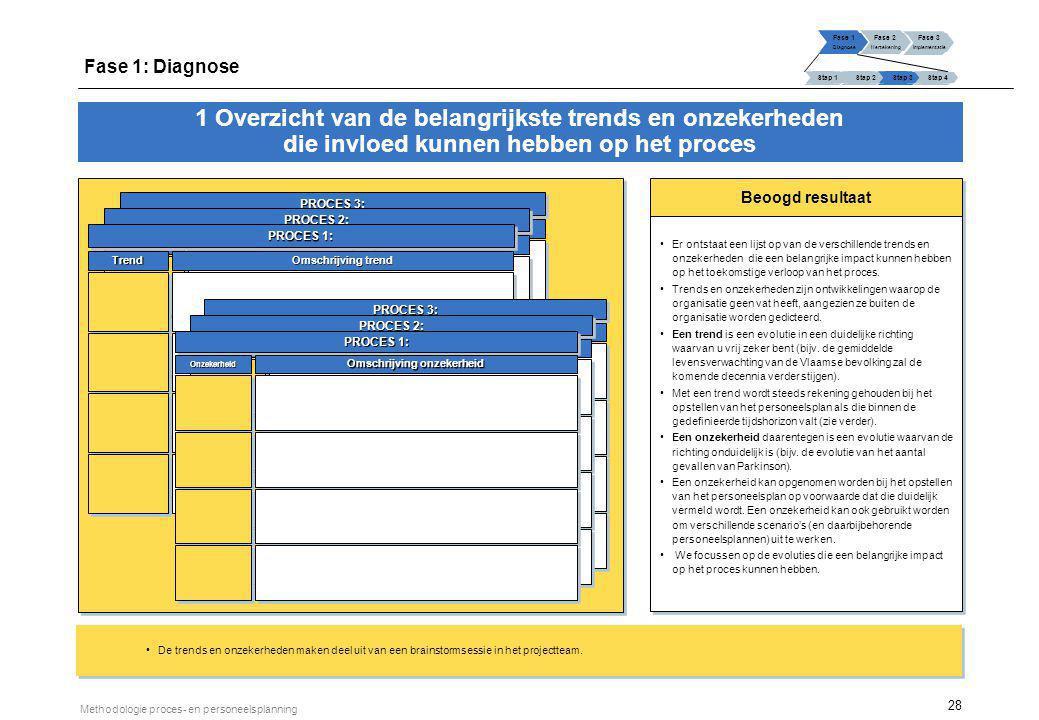 28 Methodologie proces- en personeelsplanning Beoogd resultaat Er ontstaat een lijst op van de verschillende trends en onzekerheden die een belangrijk