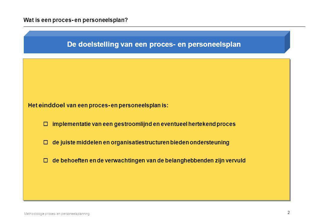 2 Methodologie proces- en personeelsplanning Wat is een proces- en personeelsplan? Het einddoel van een proces- en personeelsplan is: oimplementatie v
