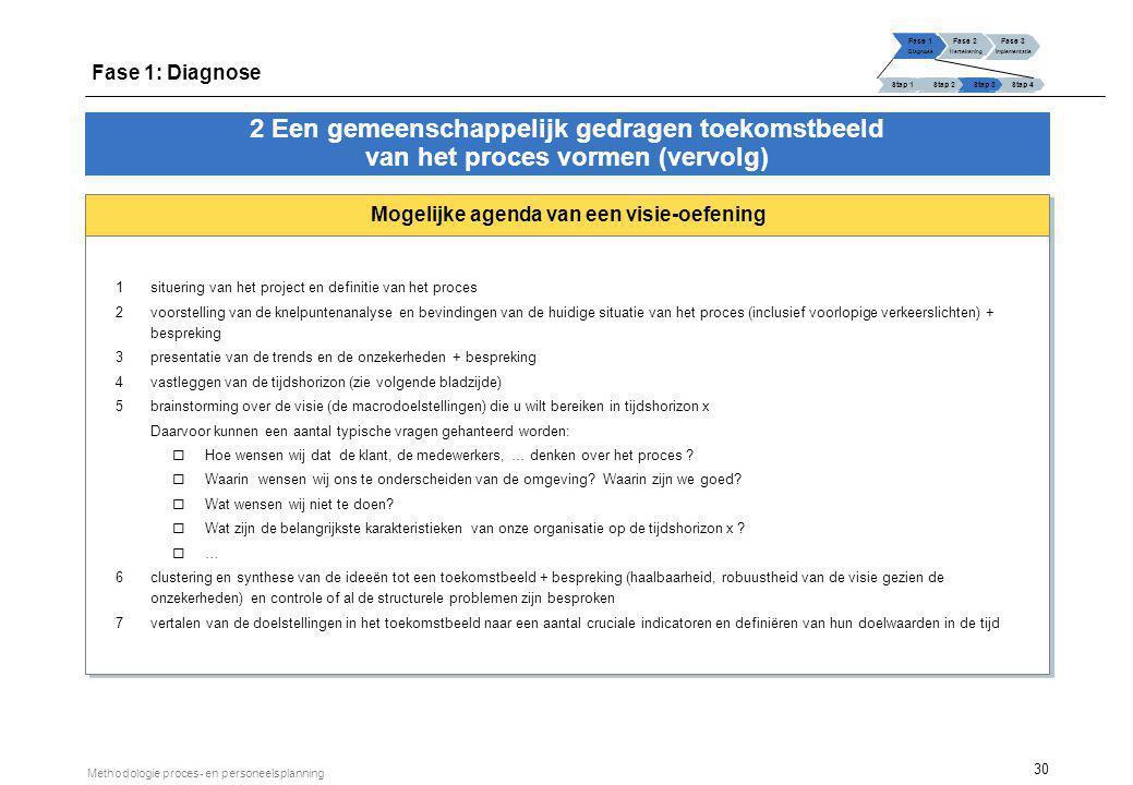 30 Methodologie proces- en personeelsplanning Mogelijke agenda van een visie-oefening 1situering van het project en definitie van het proces 2voorstel