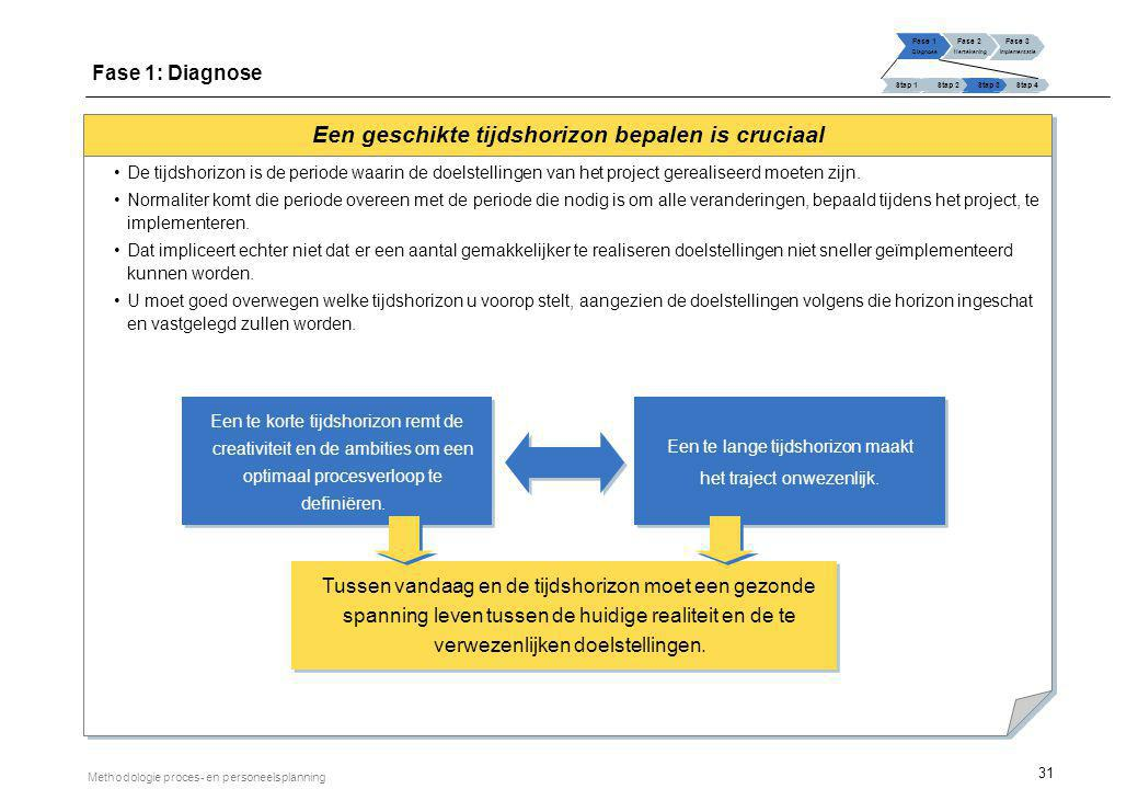 31 Methodologie proces- en personeelsplanning Een geschikte tijdshorizon bepalen is cruciaal De tijdshorizon is de periode waarin de doelstellingen va