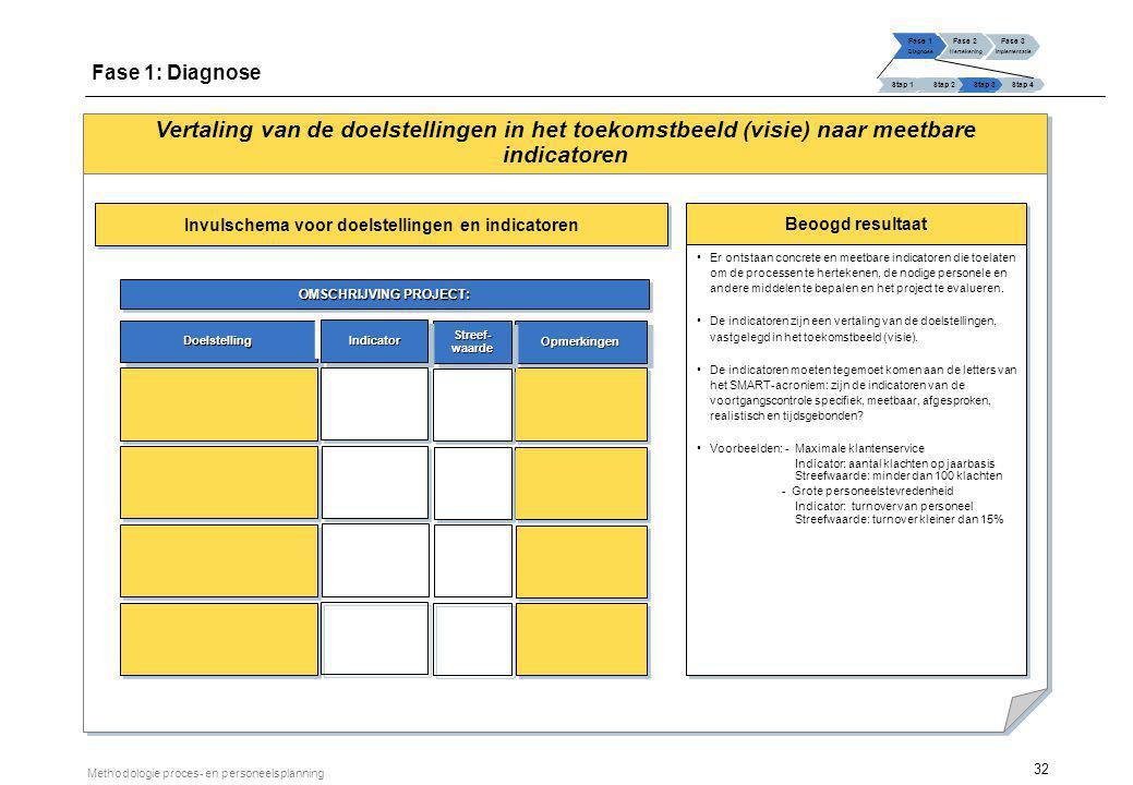 32 Methodologie proces- en personeelsplanning Vertaling van de doelstellingen in het toekomstbeeld (visie) naar meetbare indicatoren Beoogd resultaat