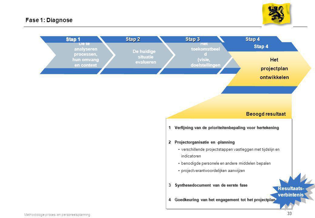 33 Methodologie proces- en personeelsplanning De te analyseren processen, hun omvang en context definiëren Stap 1 De huidige situatie evalueren Stap 2