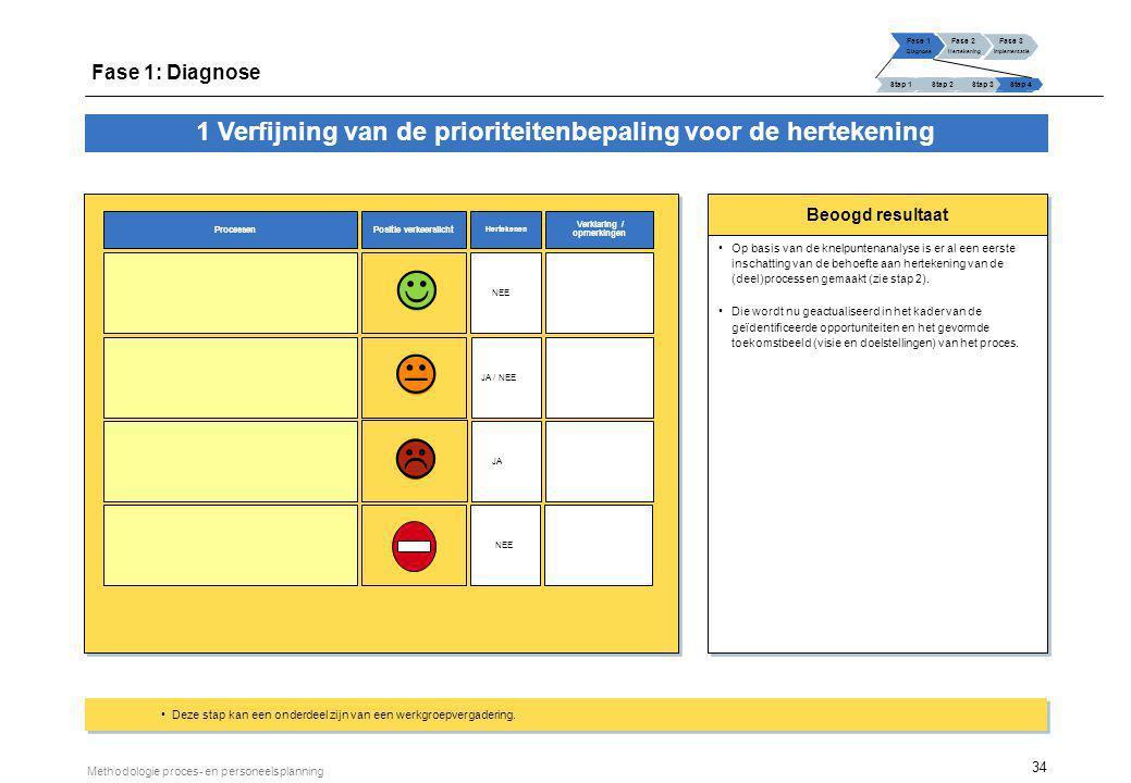 34 Methodologie proces- en personeelsplanning Beoogd resultaat Op basis van de knelpuntenanalyse is er al een eerste inschatting van de behoefte aan h