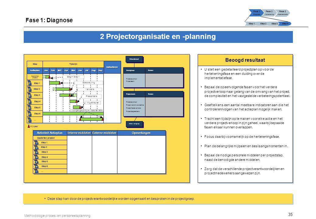 35 Methodologie proces- en personeelsplanning Beoogd resultaat U stelt een gedetailleerd projectplan op voor de hertekeningsfase en een duiding over d