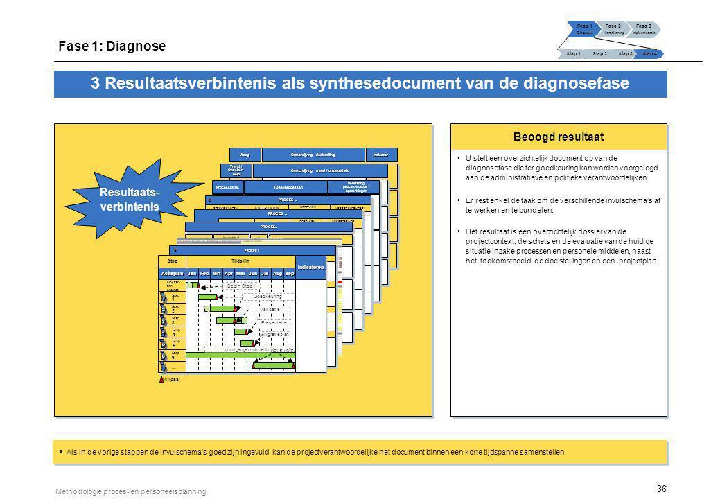 36 Methodologie proces- en personeelsplanning Beoogd resultaat U stelt een overzichtelijk document op van de diagnosefase die ter goedkeuring kan word