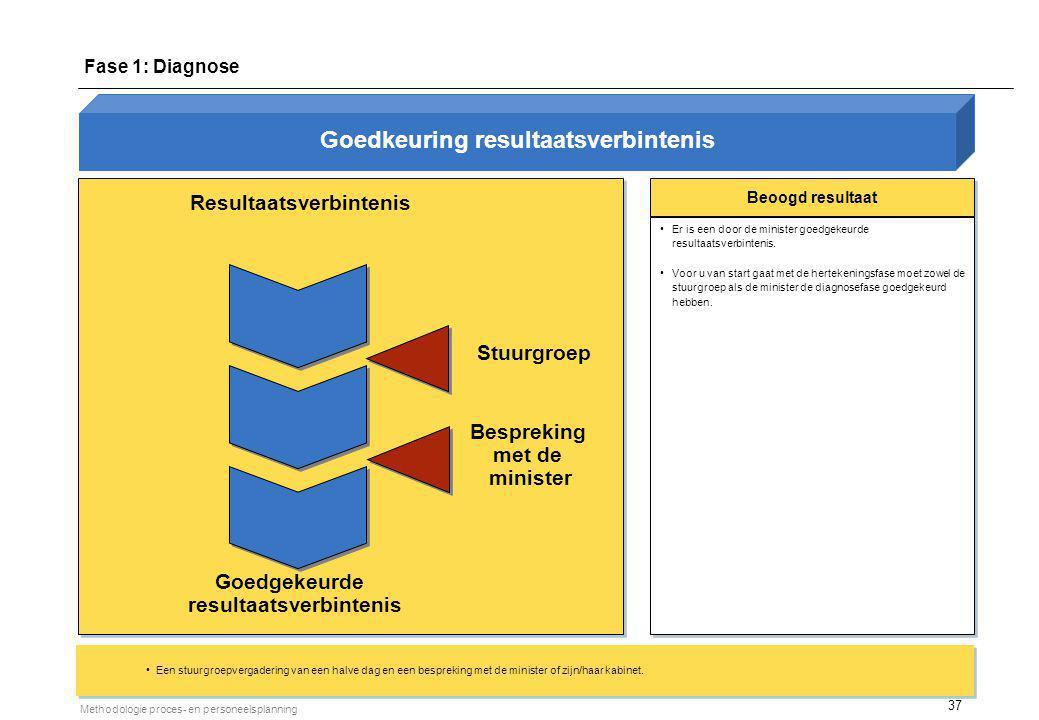 37 Methodologie proces- en personeelsplanning Resultaatsverbintenis Beoogd resultaat Er is een door de minister goedgekeurde resultaatsverbintenis. Vo