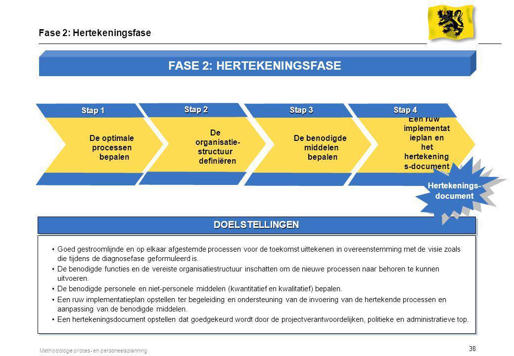 38 Methodologie proces- en personeelsplanning DOELSTELLINGEN Fase 2: Hertekeningsfase Goed gestroomlijnde en op elkaar afgestemde processen voor de to
