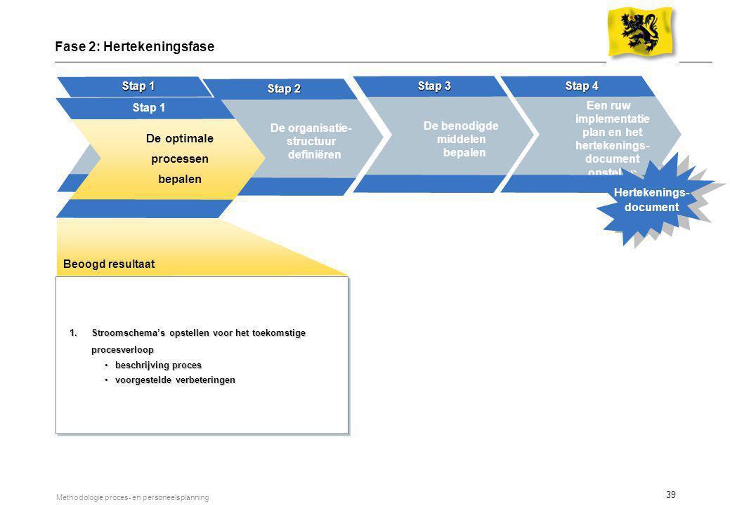 39 Methodologie proces- en personeelsplanning Bepalen van de optimale processen Stap 1 6 weken De benodigde middelen bepalen Stap 3 Een ruw implementa