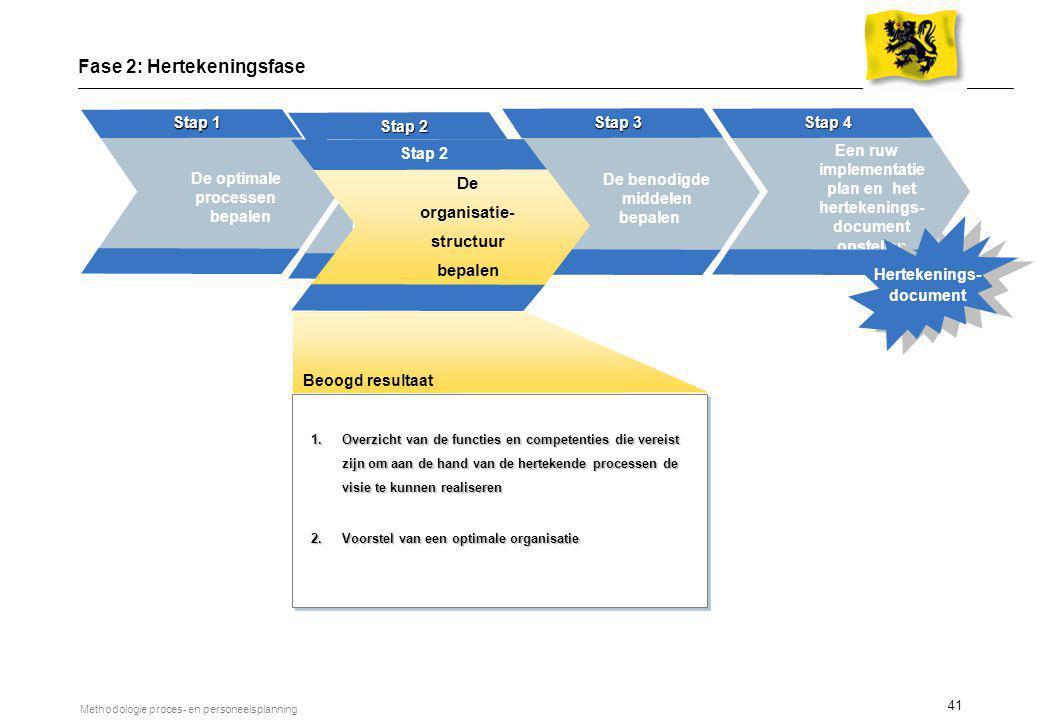 41 Methodologie proces- en personeelsplanning Definiëren van de organisatiestr uctuur Stap 2 4 weken De optimale processen bepalen Stap 1 De benodigde