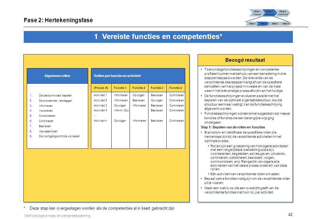 42 Methodologie proces- en personeelsplanning Beoogd resultaat Toekomstige functiebeschrijvingen en competentie- profielen kunnen met behulp van een b