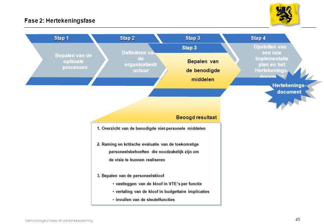 45 Methodologie proces- en personeelsplanning Bepalen van de optimale processen Stap 1 Bepalen van de personele middelen Stap 3 weken weken Opstellen