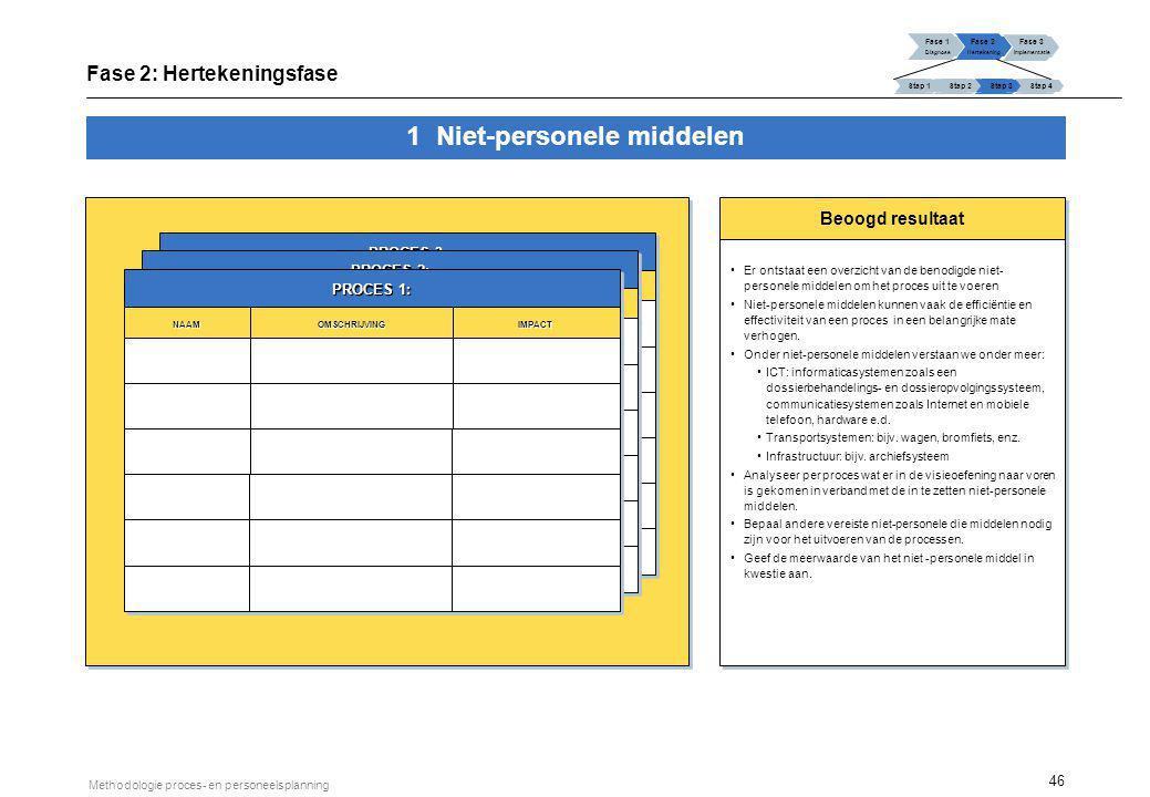 46 Methodologie proces- en personeelsplanning Beoogd resultaat Er ontstaat een overzicht van de benodigde niet- personele middelen om het proces uit t