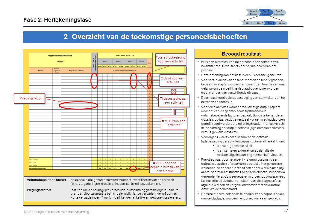 47 Methodologie proces- en personeelsplanning Beoogd resultaat Er is een overzicht van de personele behoeften, zowel kwantitatief als kwalitatief voor