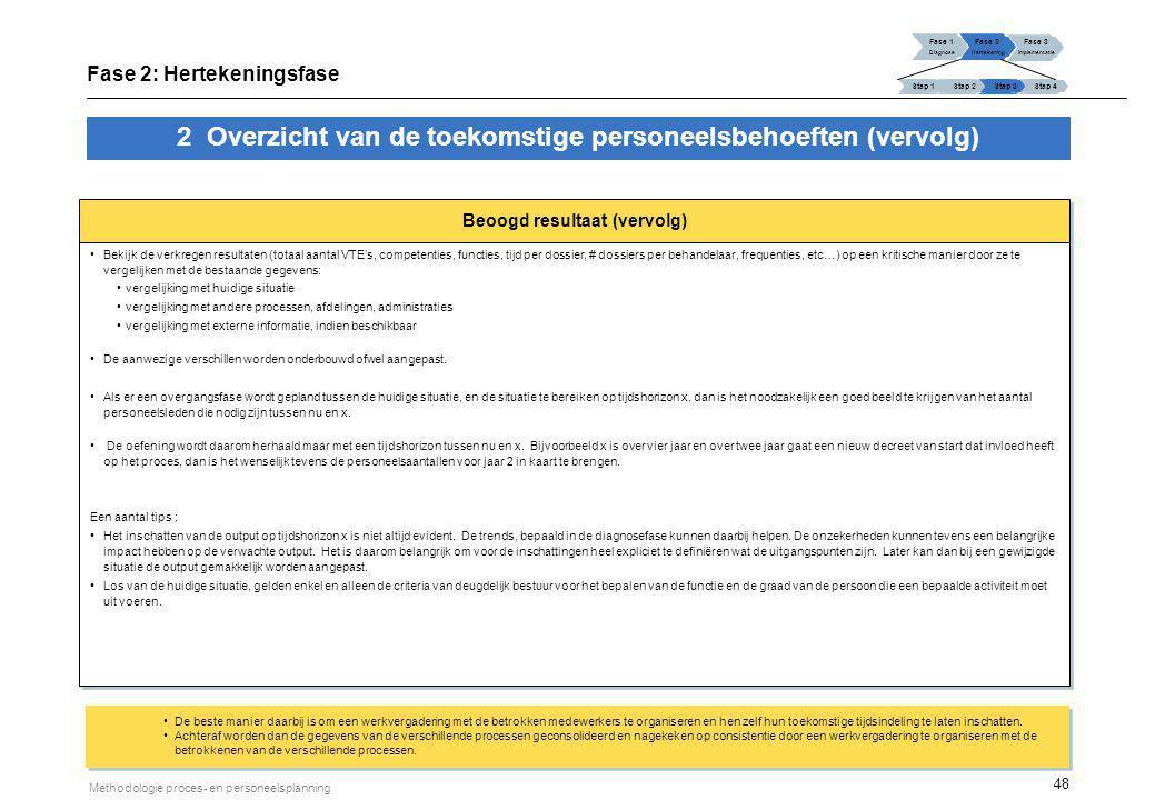 48 Methodologie proces- en personeelsplanning Beoogd resultaat (vervolg) Bekijk de verkregen resultaten (totaal aantal VTE's, competenties, functies,