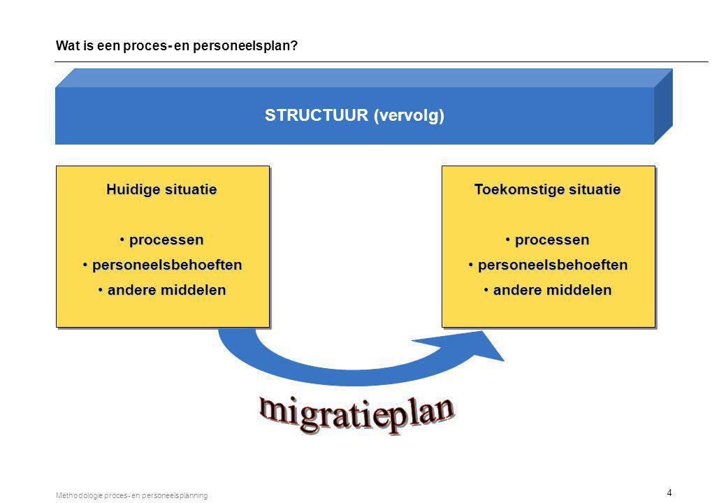 4 Methodologie proces- en personeelsplanning Huidige situatie processen processen personeelsbehoeften personeelsbehoeften andere middelen andere midde