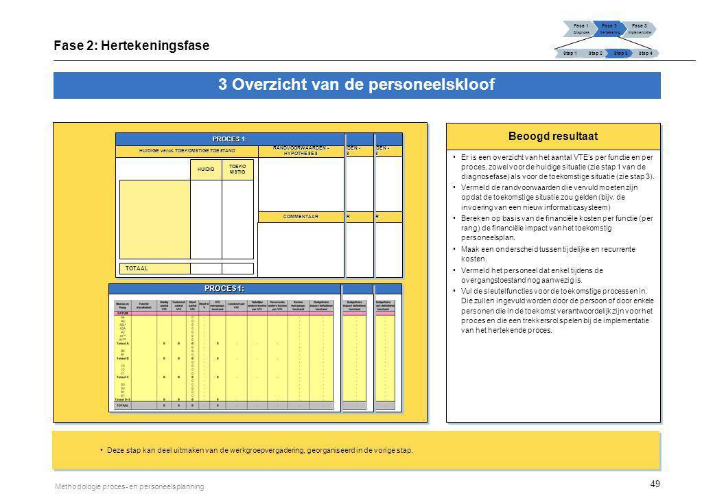 49 Methodologie proces- en personeelsplanning Beoogd resultaat Er is een overzicht van het aantal VTE's per functie en per proces, zowel voor de huidi