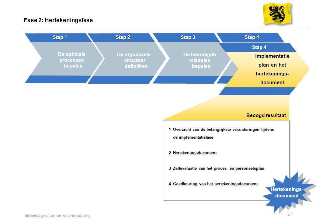 50 Methodologie proces- en personeelsplanning De optimale processen bepalen Stap 1 De benodigde middelen bepalen Stap 3 Opstellen van een ruw Implemen