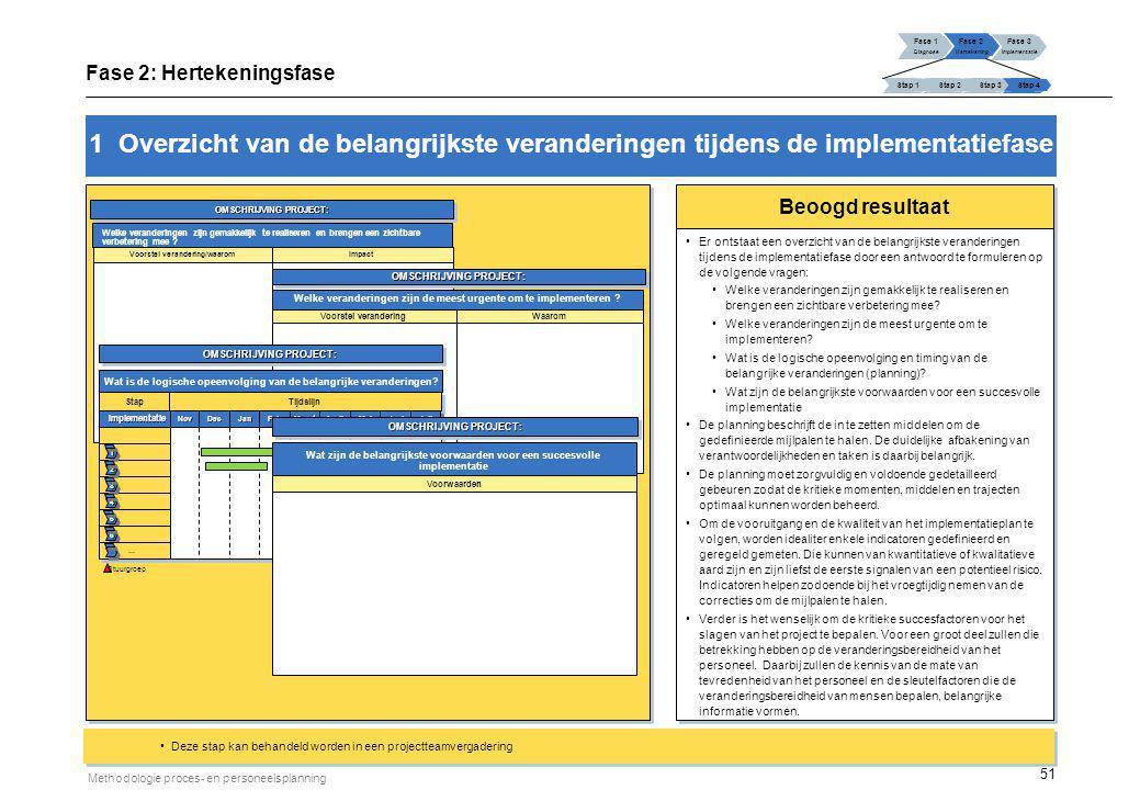 51 Methodologie proces- en personeelsplanning 1 Overzicht van de belangrijkste veranderingen tijdens de implementatiefase Deze stap kan behandeld word
