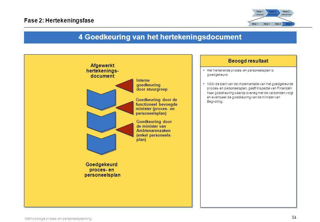 54 Methodologie proces- en personeelsplanning Beoogd resultaat Het hertekende proces- en personeelsplan is goedgekeurd. Vóór de start van de implement