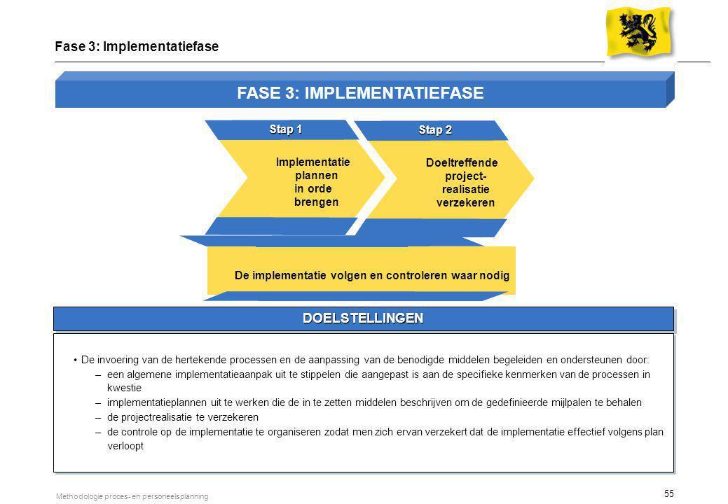 55 Methodologie proces- en personeelsplanning DOELSTELLINGEN Fase 3: Implementatiefase De invoering van de hertekende processen en de aanpassing van d