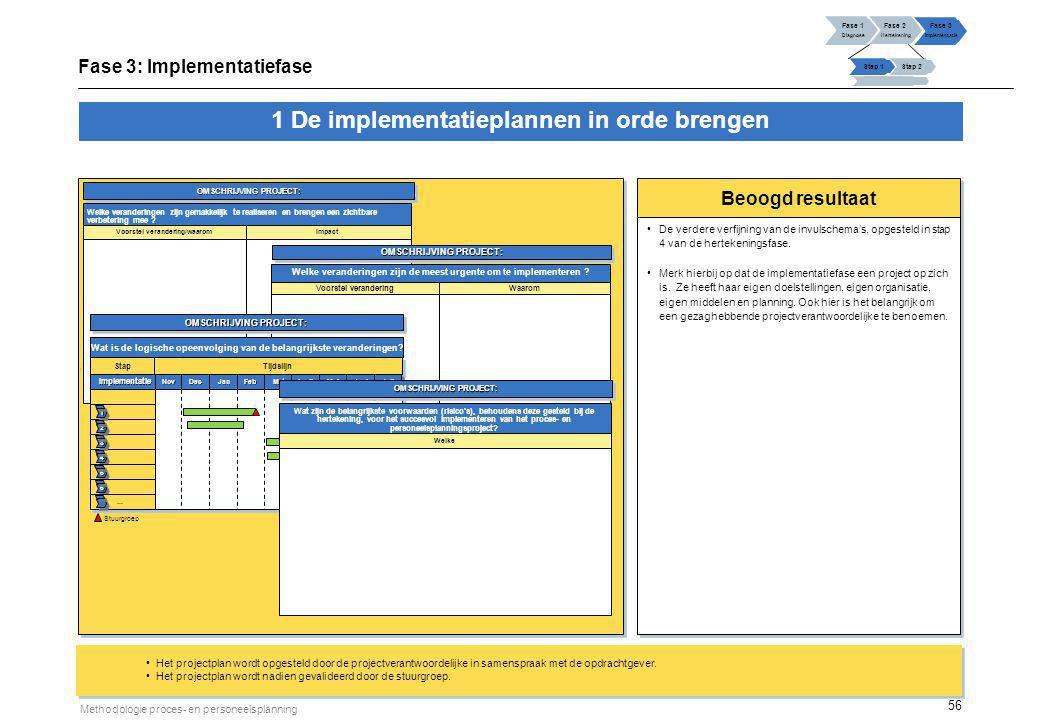56 Methodologie proces- en personeelsplanning Beoogd resultaat De verdere verfijning van de invulschema's, opgesteld in stap 4 van de hertekeningsfase