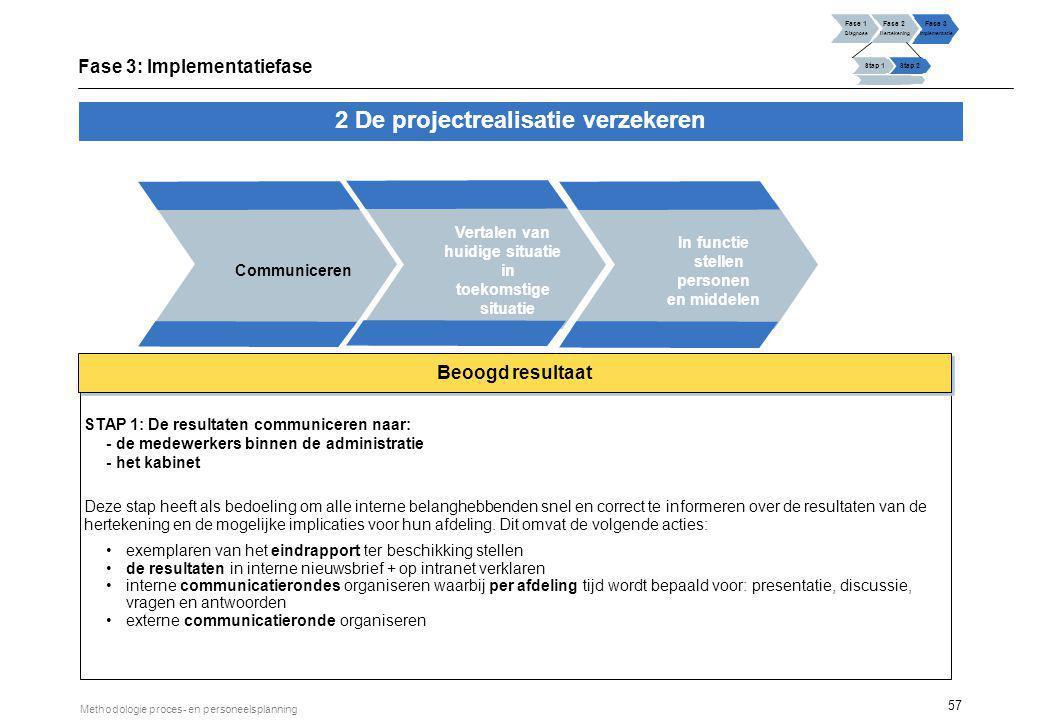 57 Methodologie proces- en personeelsplanning Vertalen van huidige situatie in toekomstige situatie 2 De projectrealisatie verzekeren Communiceren In