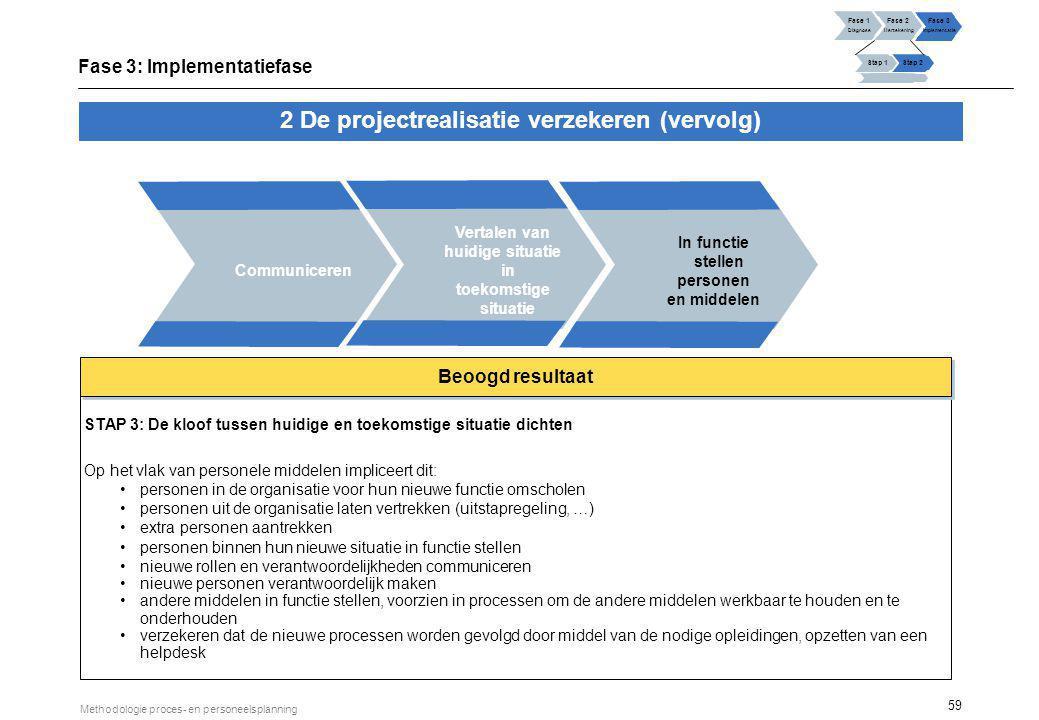 59 Methodologie proces- en personeelsplanning Vertalen van huidige situatie in toekomstige situatie 2 De projectrealisatie verzekeren (vervolg) Commun