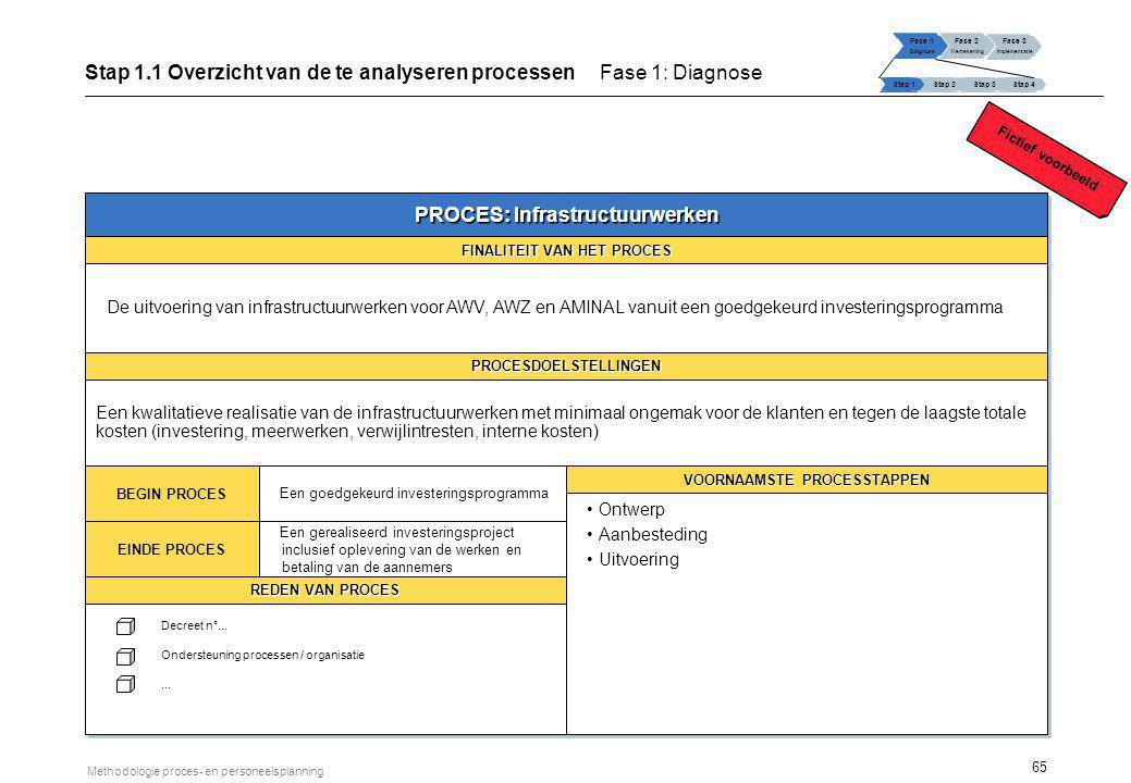 65 Methodologie proces- en personeelsplanning PROCES: Infrastructuurwerken FINALITEIT VAN HET PROCES De uitvoering van infrastructuurwerken voor AWV,