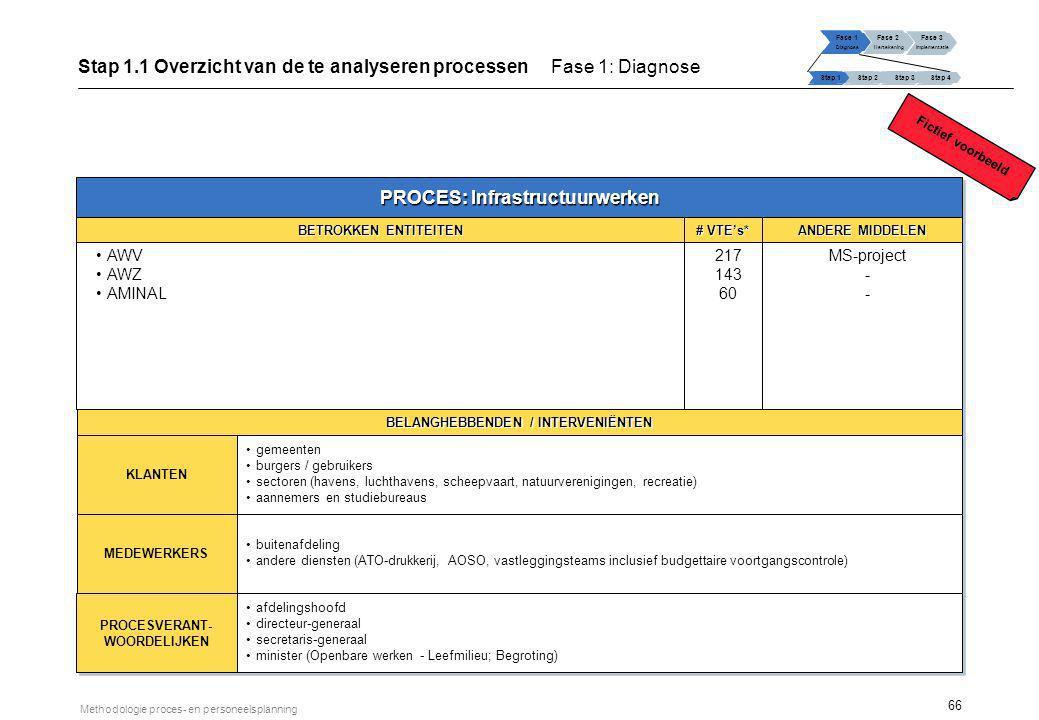 66 Methodologie proces- en personeelsplanning PROCES: Infrastructuurwerken BETROKKEN ENTITEITEN AWV AWZ AMINAL AWV AWZ AMINAL # VTE's* 217 143 60 217