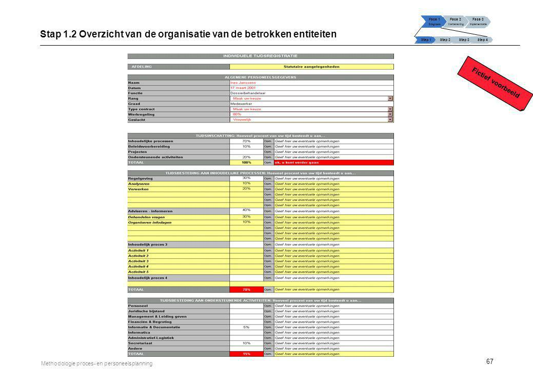 67 Methodologie proces- en personeelsplanning Stap 1.2 Overzicht van de organisatie van de betrokken entiteiten Fase 1 Diagnose Fase 2 Hertekening Fas