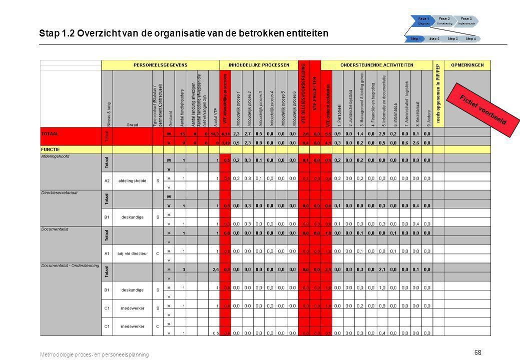 68 Methodologie proces- en personeelsplanning Stap 1.2 Overzicht van de organisatie van de betrokken entiteiten Fase 1 Diagnose Fase 2 Hertekening Fas