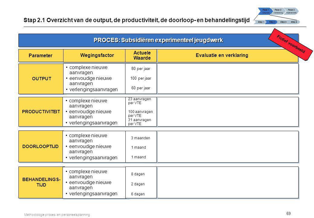69 Methodologie proces- en personeelsplanning Fase 1 Diagnose Fase 2 Hertekening Fase 3 Implementatie Stap 1 Stap 2Stap 3Stap 4 Stap 2.1 Overzicht van