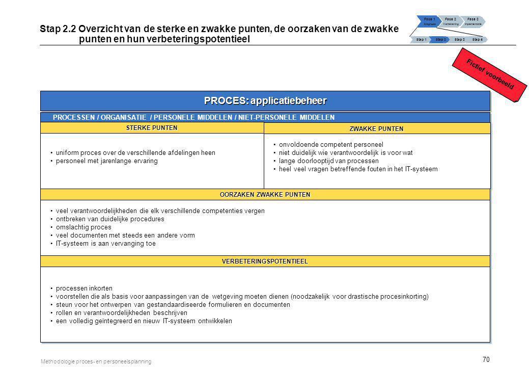 70 Methodologie proces- en personeelsplanning PROCES: applicatiebeheer PROCESSEN / ORGANISATIE / PERSONELE MIDDELEN / NIET-PERSONELE MIDDELEN STERKE P
