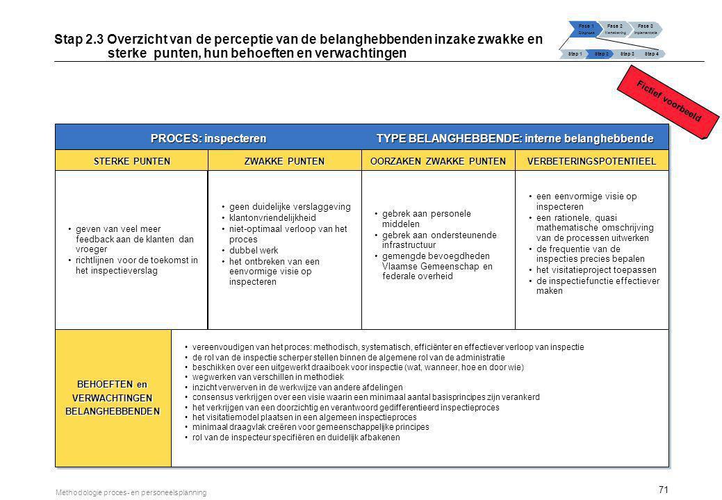 71 Methodologie proces- en personeelsplanning PROCES: inspecteren TYPE BELANGHEBBENDE: interne belanghebbende STERKE PUNTEN geven van veel meer feedba