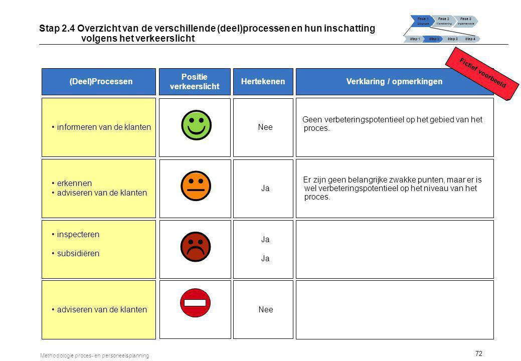 72 Methodologie proces- en personeelsplanning informeren van de klanten erkennen adviseren van de klanten inspecteren subsidiëren Geen verbeteringspot