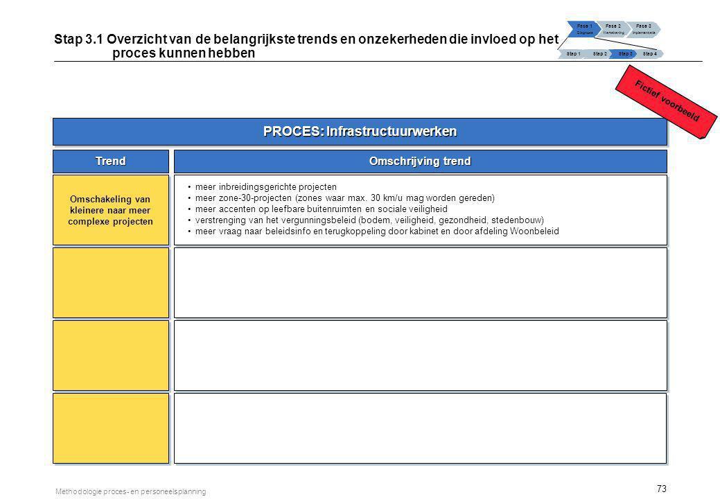 73 Methodologie proces- en personeelsplanning PROCES: Infrastructuurwerken Trend Omschrijving trend Omschakeling van kleinere naar meer complexe proje