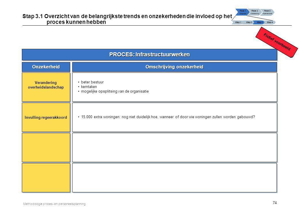 74 Methodologie proces- en personeelsplanning PROCES: Infrastructuurwerken Onzekerheid Omschrijving onzekerheid Verandering overheidslandschap Invulli