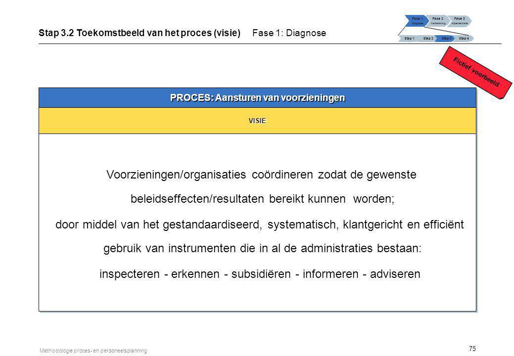 75 Methodologie proces- en personeelsplanning Stap 3.2 Toekomstbeeld van het proces (visie) Fase 1: Diagnose Fase 1 Diagnose Fase 2 Hertekening Fase 3