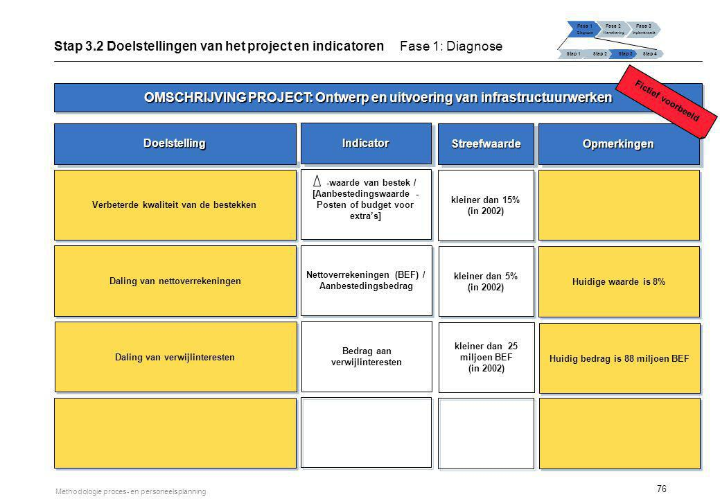 76 Methodologie proces- en personeelsplanning Stap 3.2 Doelstellingen van het project en indicatoren Fase 1: Diagnose Fase 1 Diagnose Fase 2 Hertekeni